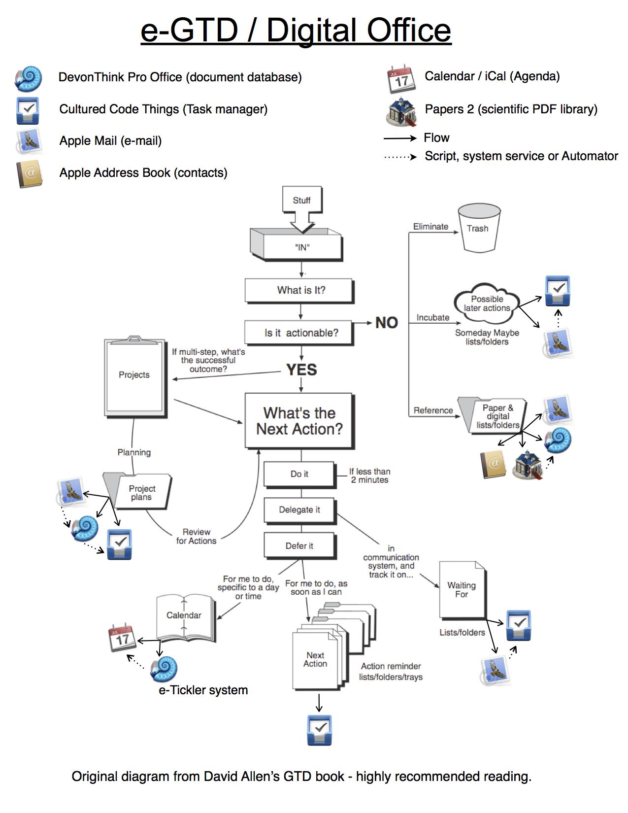 Digital Office Part V  Making It Work