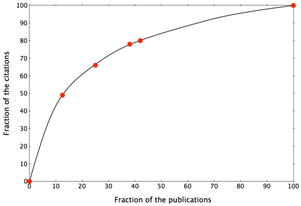 Fraction-of-citations