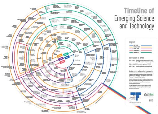Timeline_Emerging_Science