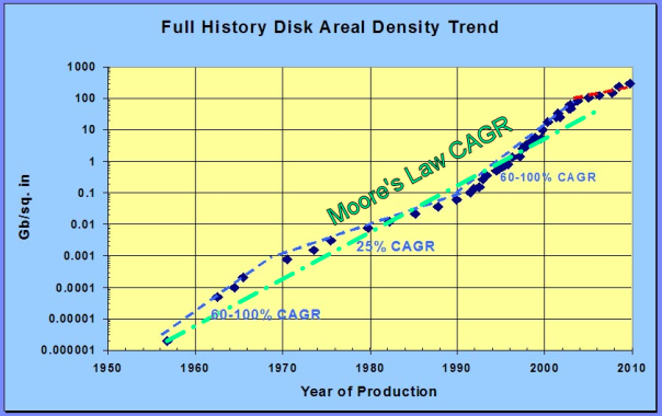 Full_History_Disk_Areal_Density_Trend