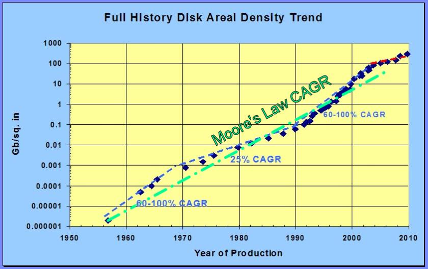Full_History_Disk_Areal_Density_Trend