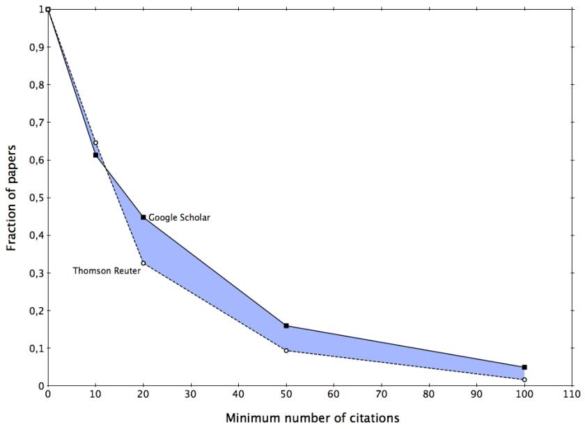 CItation-Fraction