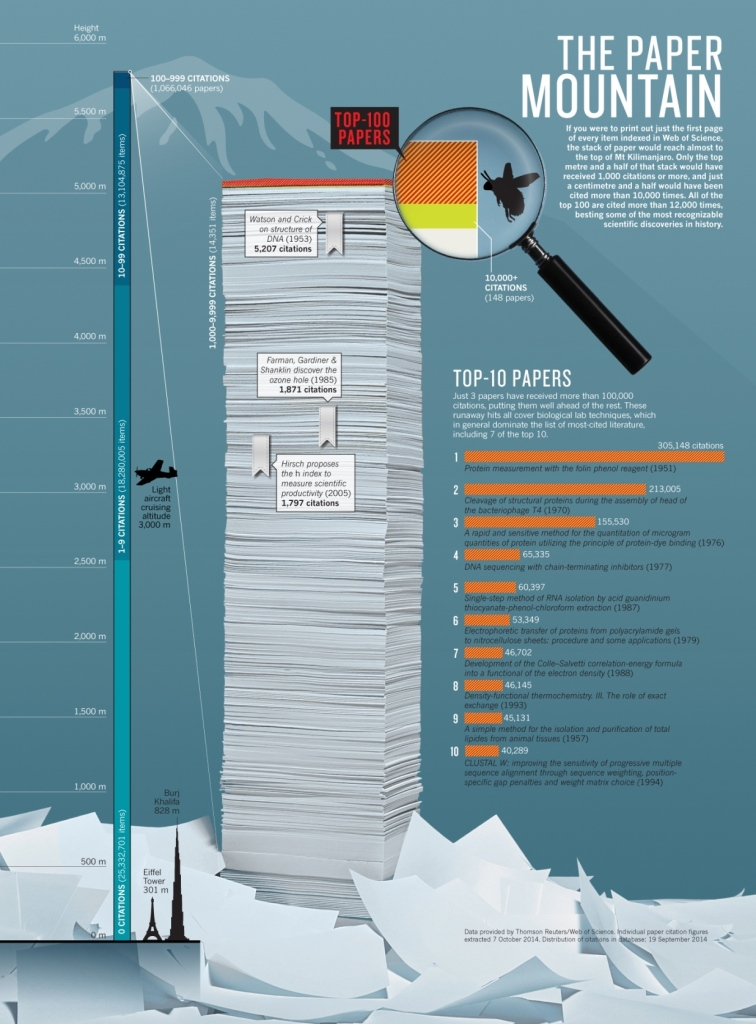nature_top_100_papers_infographicV2_30.10.14